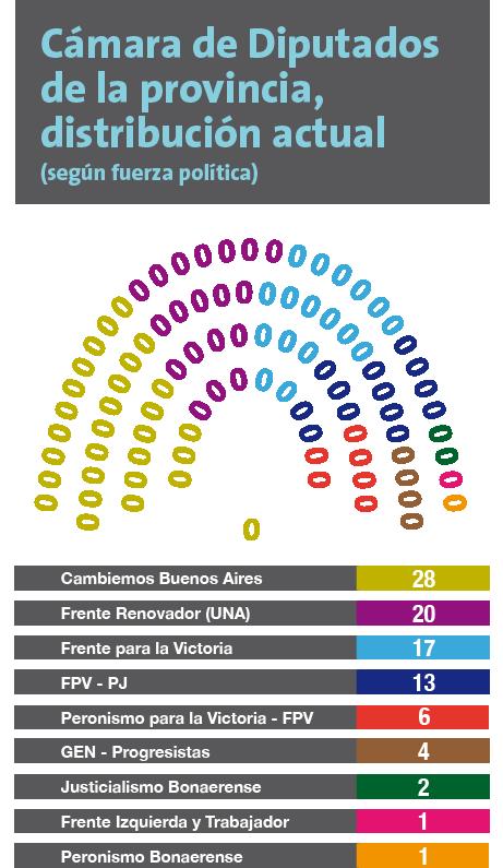 El pa s digital elecciones 2017 radiograf a pol tica de for Camara de diputados leyes